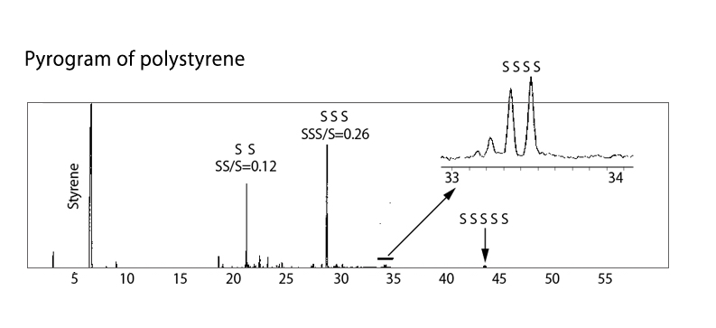 polystyrene GC chromatogram