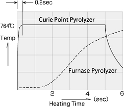 curie point pyrolyzer temperature plot